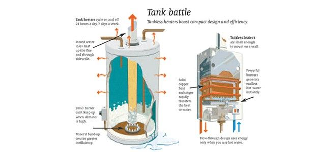 Instant water heater vs tank water heater: – Which is better?